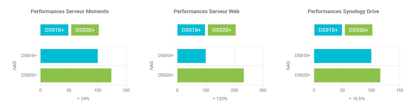 Performances Synology DS920+